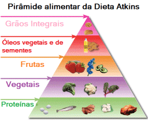 atkins-piramide