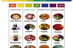 Porque Comer Comida Anti-Inflamatória?