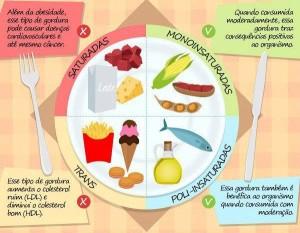 4tipos-de-gordura